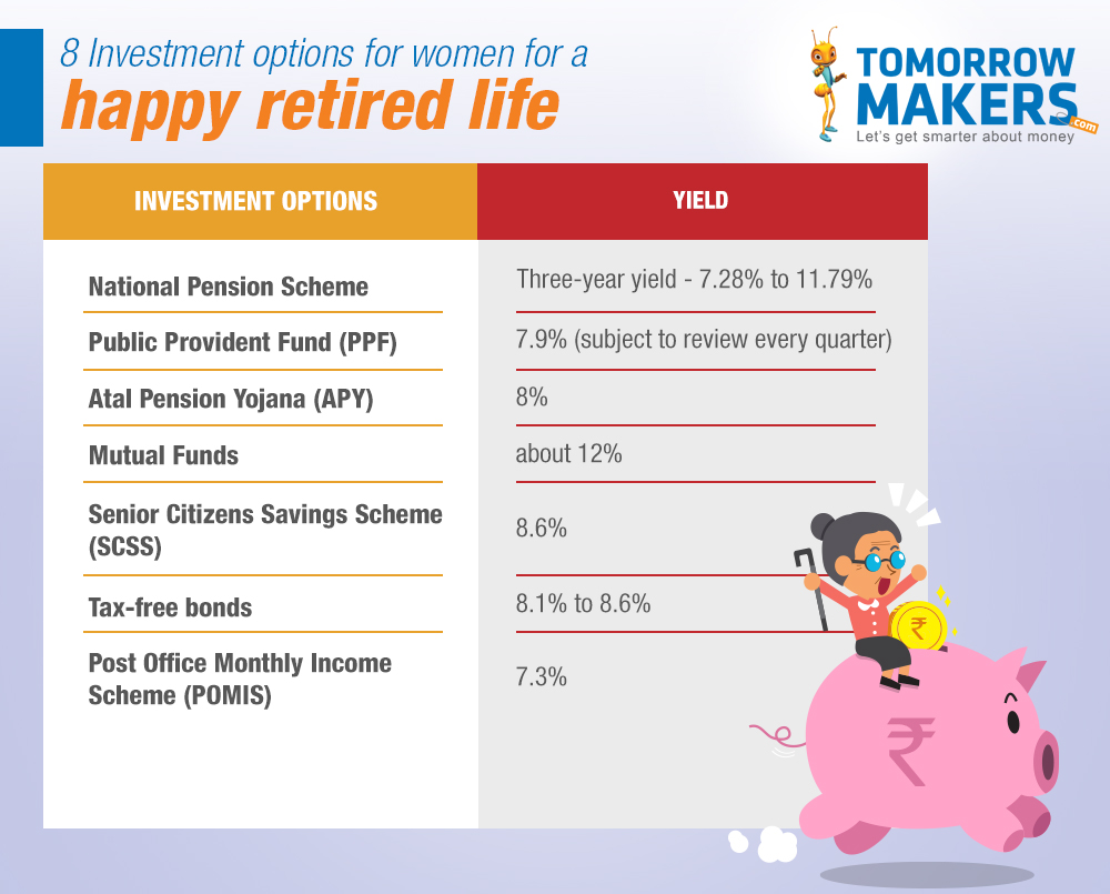 different retirement investment options