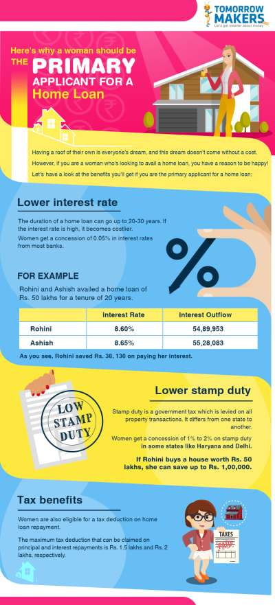 Here's why a woman should be the primary applicant for a home loan infographic