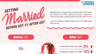 Getting married: Before GST vs After GST infographic